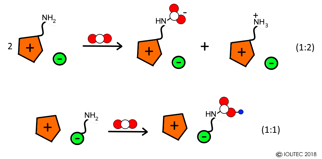 Chemical absorption of CO2 with ILs functionalized with amino groups in cation and anion.