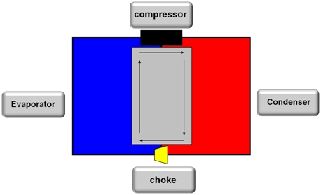 Compression Technology